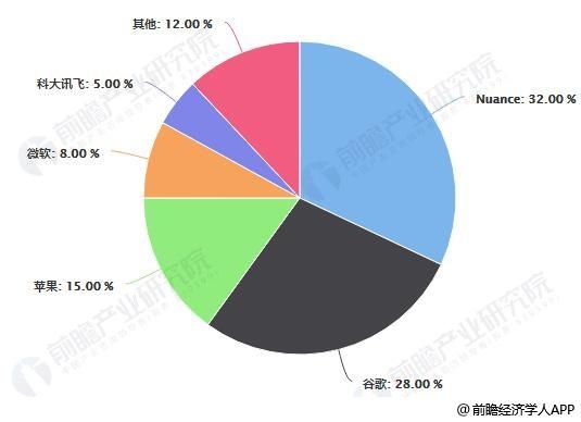 全球智能语音市场占有率统计情况