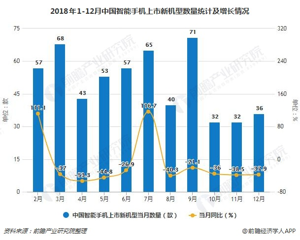 2018年1-12月中国智能手机上市新机型数量统计及增长情况