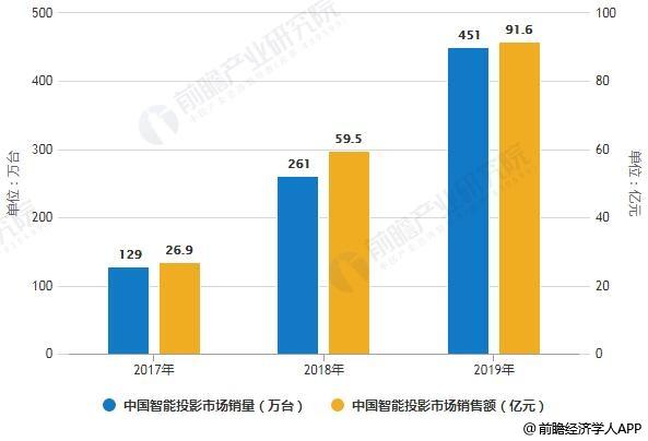 2017-2018年中国智能投影市场销量、销售额统计情况及预测