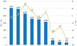 2018年全年中国智能<em>手机</em>出货量3.9亿部 累计下滑15.5%