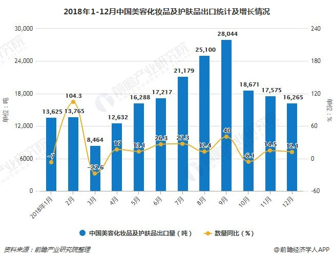 2018年1-12月中国美容化妆品及护肤品出口统计及增长情况