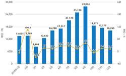 2018年全年中国化妆品行业分析:<em>零售</em>额超2600亿,进出口量均超20万吨