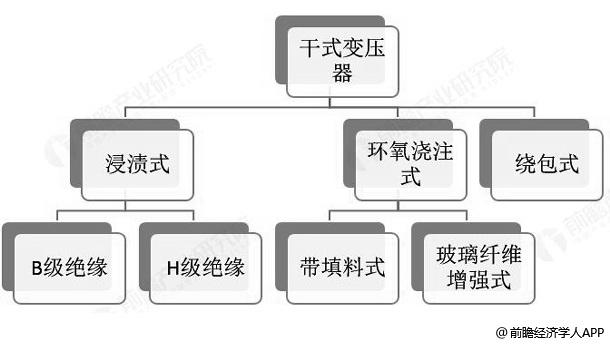干式变压器行业分类统计情况