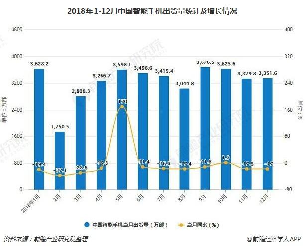 2018年1-12月中国智能手机出货量统计及增长情况