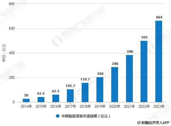2014-2023年中国智能语音市场规模统计情况及预测