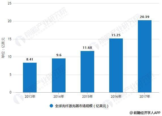 2013-2017年全球光纤激光器市场规模统计情况