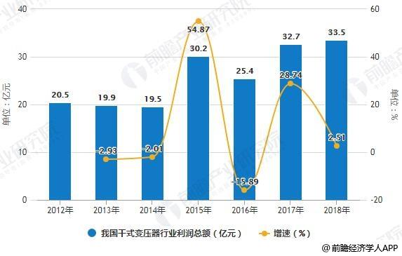 2012-2018年我国干式变压器行业利润总额统计及增长情况预测