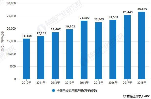 2010-2018年全国干式变压器产量统计情况及预测
