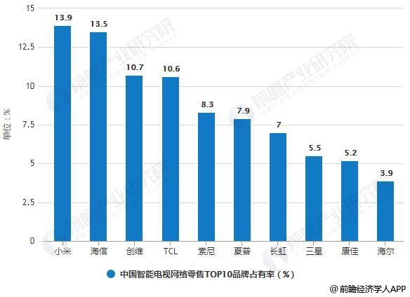 2018年全年中国智能电视网络零售TOP10品牌占有率统计情况