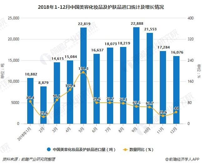 2018年1-12月中国美容化妆品及护肤品进口统计及增长情况