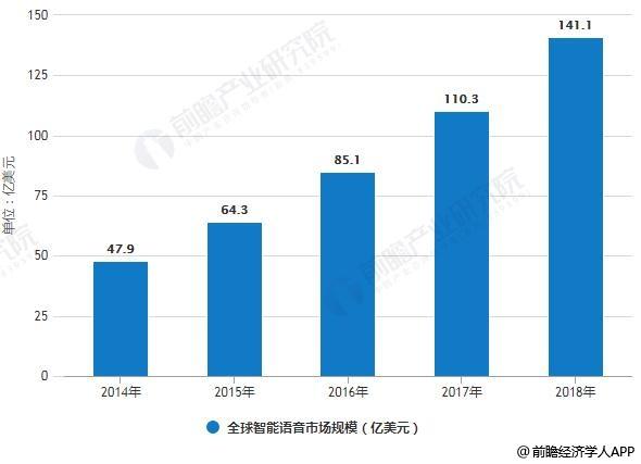 2014-2018年全球智能语音市场规模统计情况及预测