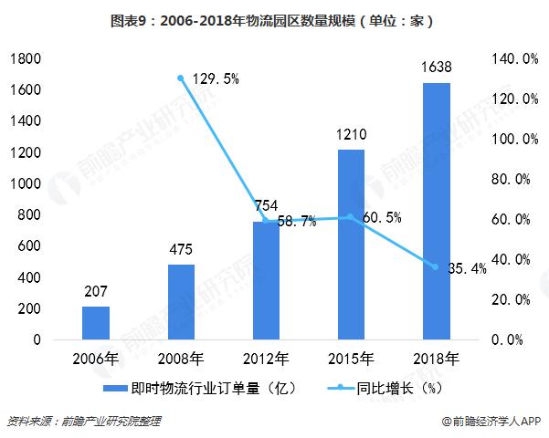 图表9:2006-2018年物流园区数量规模(单位:家)