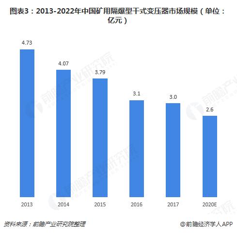 图表3:2013-2022年中国矿用隔爆型干式变压器市场规模(单位:亿元)