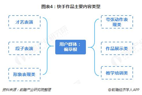 图表4:快手作品主要内容类型