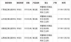2018年全年中国<em>氧化铝</em>累计产量超7000万吨 山东省排名第一
