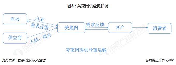 图3:美菜网供应链情况