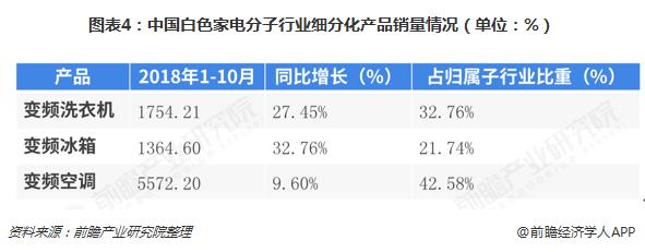 图表4:中国白色家电分子行业细分化产品销量情况(单位:%)