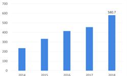 2018年宠物饲料行业市场格局与发展趋势 玛氏一家独大,国内企业寻求突破点【组图】
