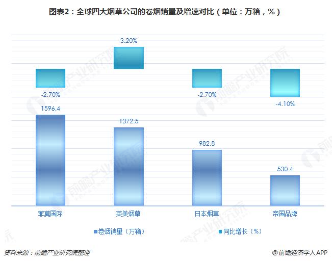 图表2:全球四大烟草公司的卷烟销量及增速对比(单位:万箱,%)