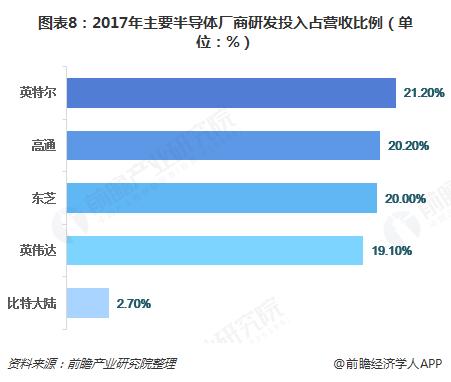 图表8:2017年主要半导体厂商研发投入占营收比例(单位:%)