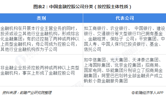 图表2:中国金融控股公司分类(按控股主体性质)