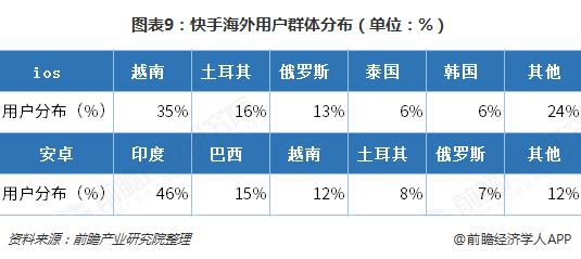 图表9:快手海外用户群体分布(单位:%)