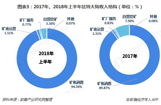 图表3:2017年、2018年上半年比特大陆收入结构(单位:%)