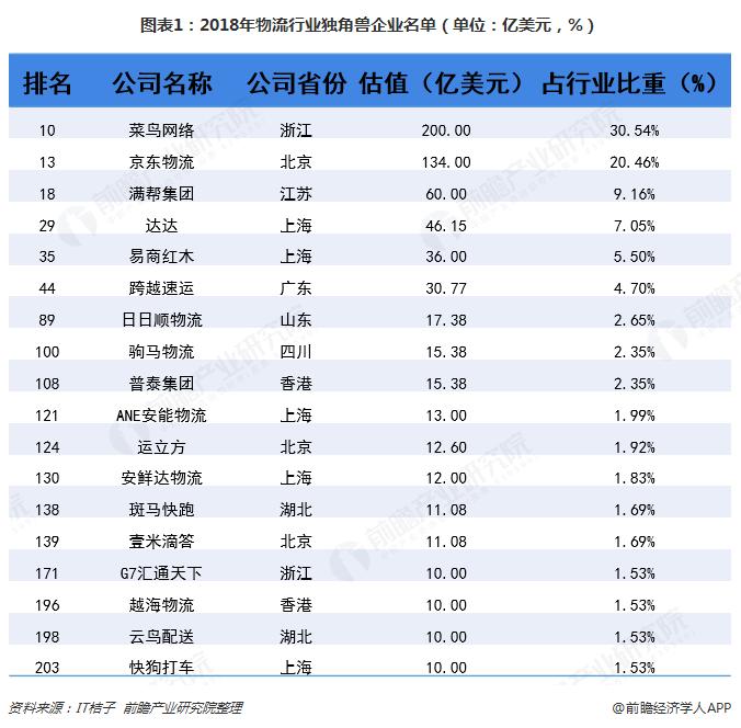 图表1:2018年物流行业独角兽企业名单(单位:亿美元,%)