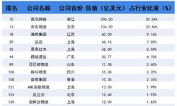 2018年中国203家独角兽所在行业解读之——物流:菜鸟网络一马当先