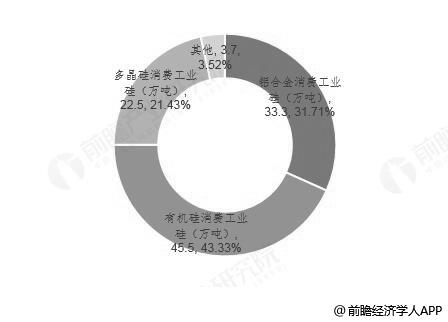 2018年Q3中国工业硅行业下游领域应用情况(单位:万吨、%)