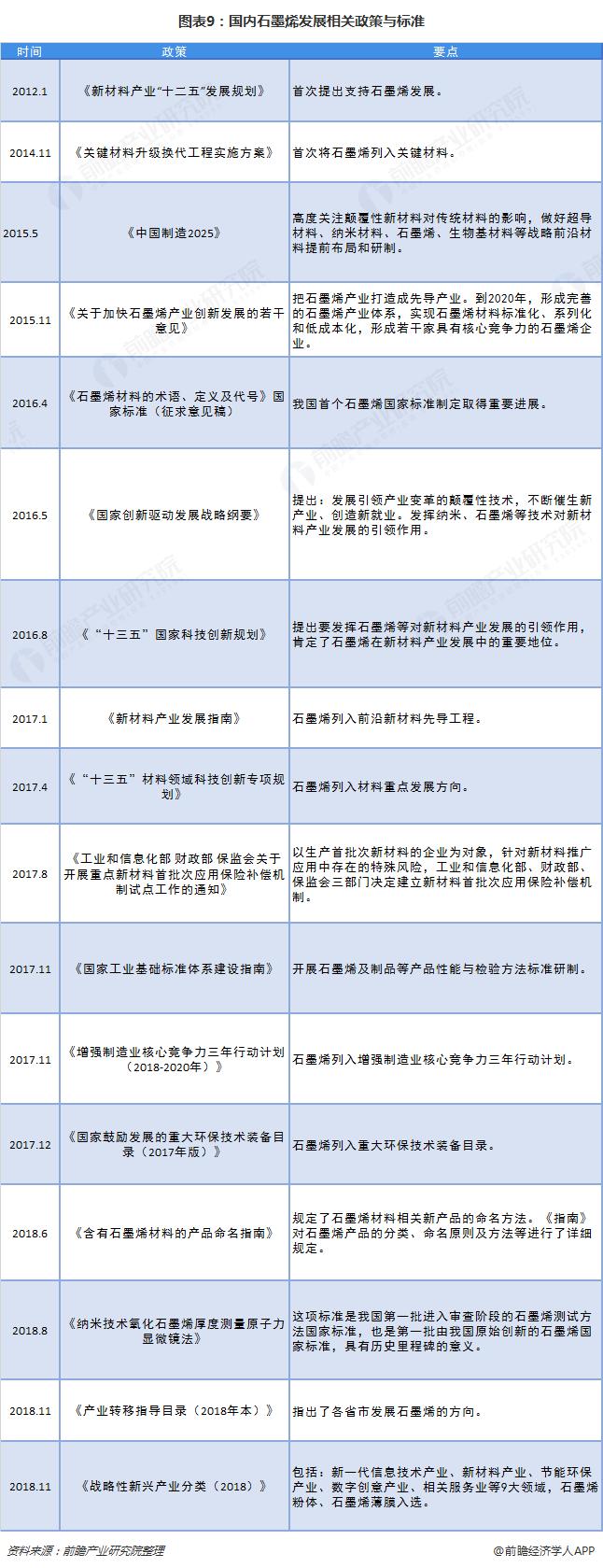 图表9:国内石墨烯发展相关政策与标准