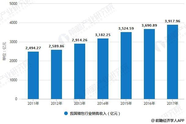2011-2017年我国箱包行业销售收入统计情况