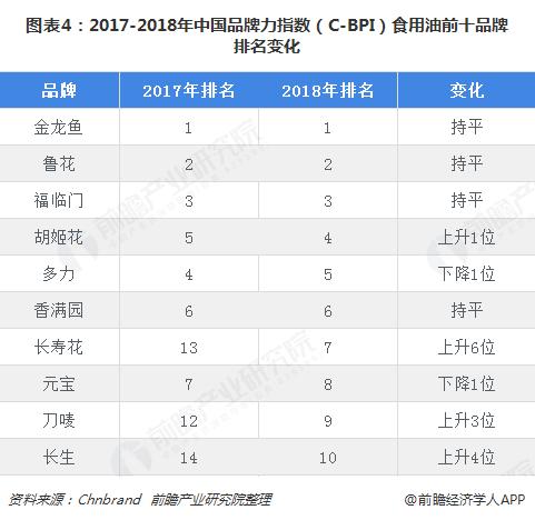 图表4:2017-2018年中国品牌力指数(C-BPI)食用油前十品牌排名变化