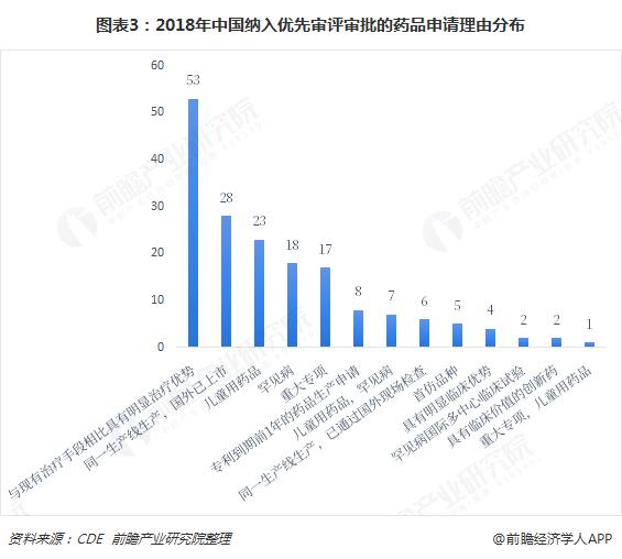 图表3:2018年中国纳入优先审评审批的药品申请理由分布