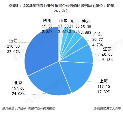 图表5: 2018年物流行业独角兽企业估值区域格局(单位:亿美元,%)