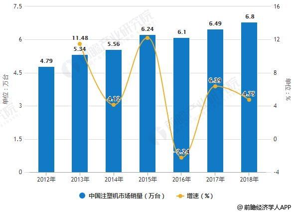 2012-2018年中国注塑机市场销量统计及增长情况预测