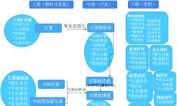 预见2019: 《2019年中国石墨烯产业全景图》(附产业布局、竞争格局、趋势等)