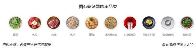 图4:美菜网售卖品类