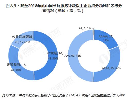 图表3:截至2018年底中国节能服务评级以上企业细分领域和等级分布情况(单位:家,%)