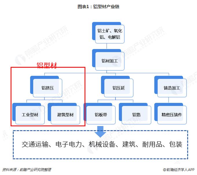 图表1:铝型材产业链