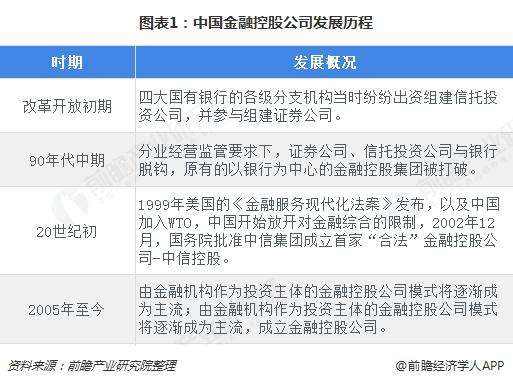图表1:中国金融控股公司发展历程