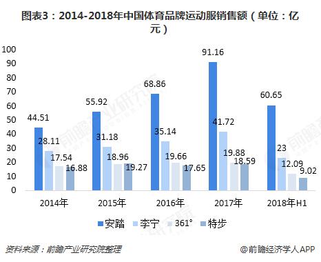 图表3:2014-2018年中国体育品牌运动服销售额(单位:亿元)