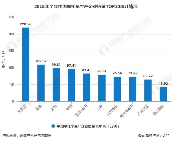 2018年全年中国摩托车生产企业销量TOP10统计情况