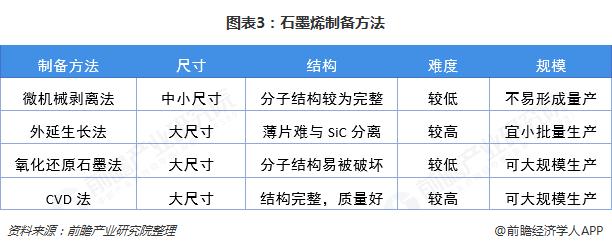 图表3:石墨烯制备方法