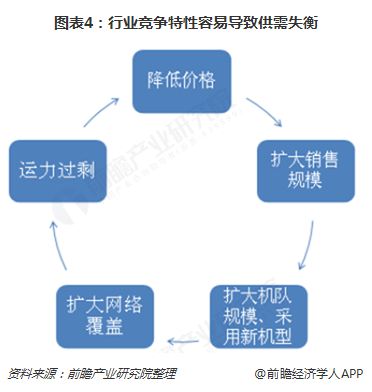 图表4:行业竞争特性容易导致供需失衡