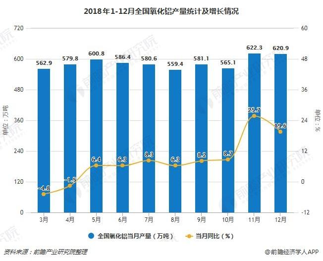2018年1-12月全国氧化铝产量统计及增长情况
