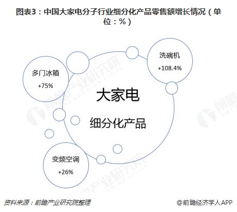 图表3:中国大家电分子行业细分化产品零售额增长情况(单位:%)