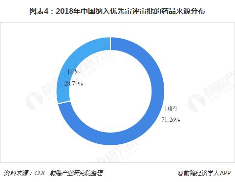 图表4:2018年中国纳入优先审评审批的药品来源分布