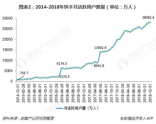 图表2:2014-2018年快手月活跃用户数量(单位:万人)
