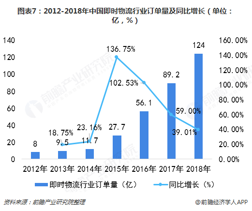 图表7:2012-2018年中国即时物流行业订单量及同比增长(单位:亿,%)